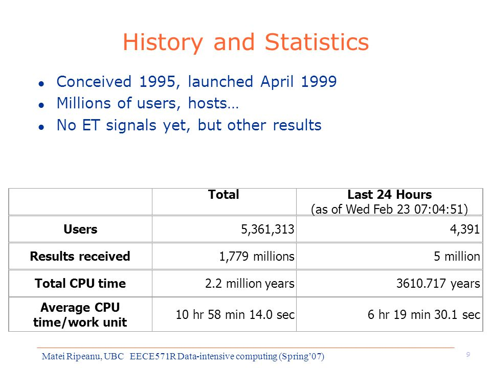 9 Matei Ripeanu, UBC EECE571R Data-intensive computing (Spring'07) History and Statistics l Conceived 1995, launched April 1999 l Millions of users, hosts… l No ET signals yet, but other results TotalLast 24 Hours (as of Wed Feb 23 07:04:51) Users5,361,3134,391 Results received1,779 millions5 million Total CPU time2.2 million years3610.717 years Average CPU time/work unit 10 hr 58 min 14.0 sec6 hr 19 min 30.1 sec