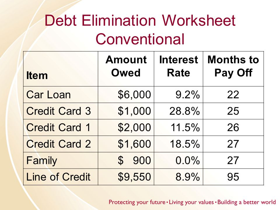 Debt Elimination Worksheet Conventional Item Amount Owed Interest Rate Months to Pay Off Car Loan$6,000 9.2%22 Credit Card 3$1,000 28.8%25 Credit Card 1$2,00011.5%26 Credit Card 2$1,60018.5%27 Family$ 900 0.0%27 Line of Credit$9,550 8.9%95