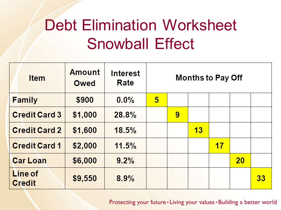 Debt Elimination Worksheet Snowball Effect Item Amount Owed Interest Rate Months to Pay Off Family$9000.0%5 Credit Card 3$1,00028.8% 9 Credit Card 2$1,60018.5% 13 Credit Card 1$2,00011.5% 17 Car Loan$6,0009.2% 20 Line of Credit $9,5508.9% 33