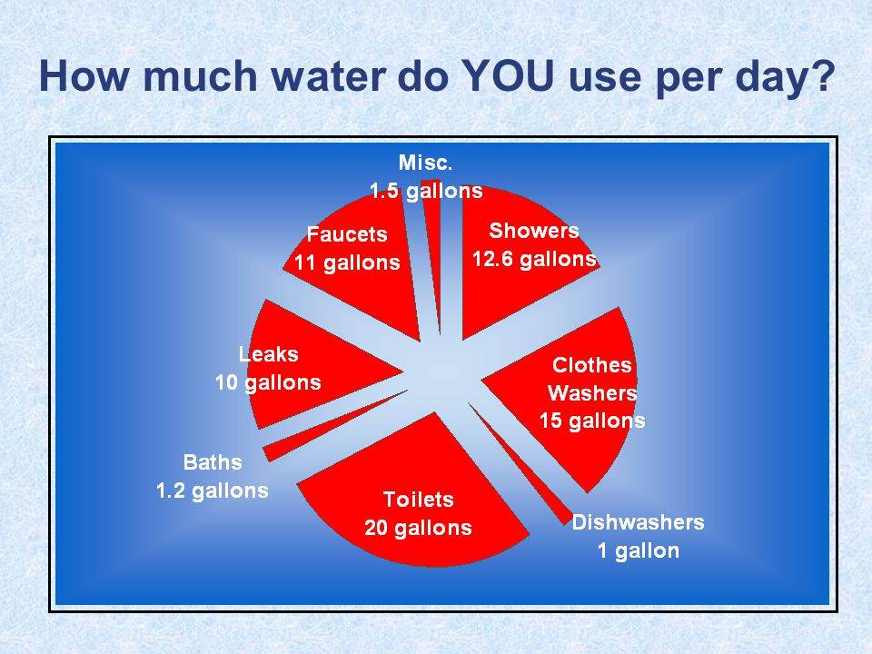 How much water do YOU use per day?