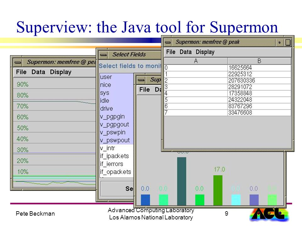 Pete Beckman9 Advanced Computing Laboratory Los Alamos National Laboratory Superview: the Java tool for Supermon