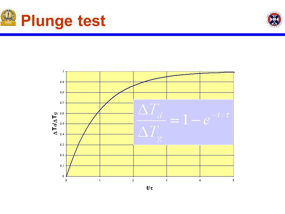 Plunge test