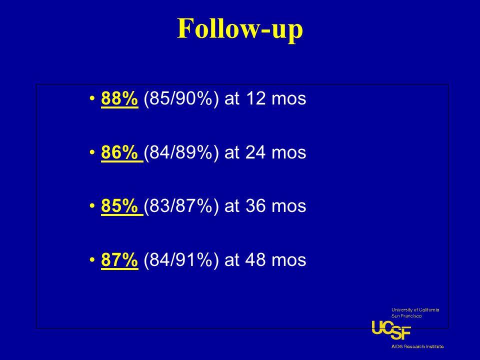 88% (85/90%) at 12 mos 86% (84/89%) at 24 mos 85% (83/87%) at 36 mos 87% (84/91%) at 48 mos Follow-up