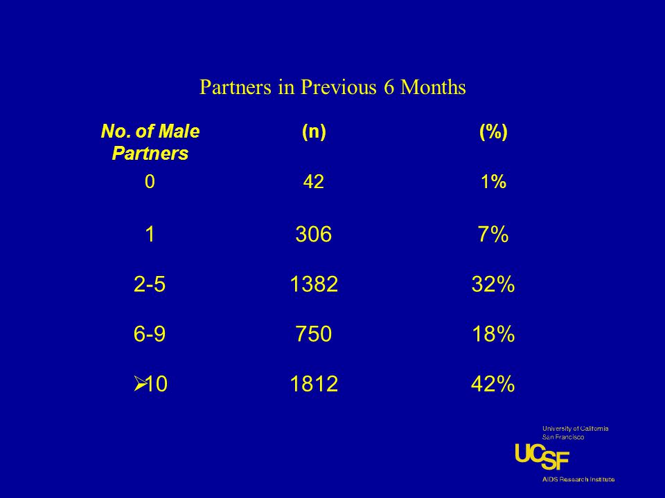 Partners in Previous 6 Months No. of Male Partners (n)(%) 0421% 13067% 2-5138232% 6-975018%  10181242%