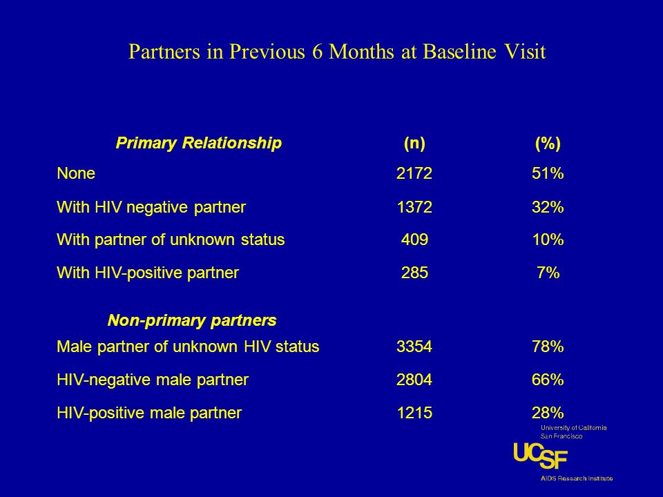 Partners in Previous 6 Months at Baseline Visit Primary Relationship(n)(%) None217251% With HIV negative partner137232% With partner of unknown status