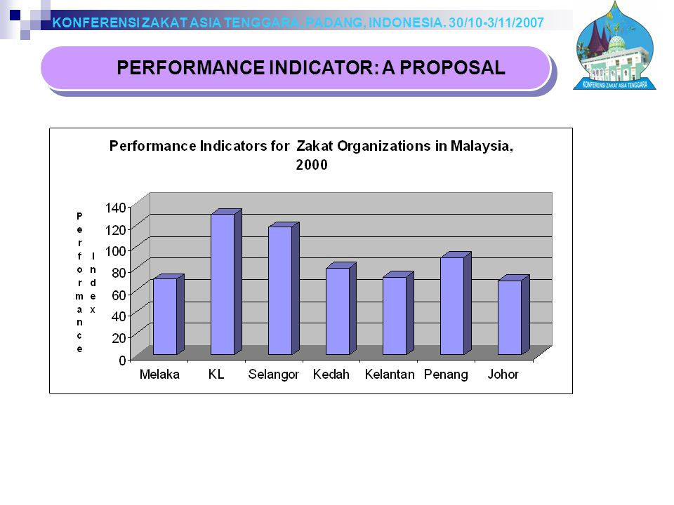 PERFORMANCE INDICATOR: A PROPOSAL KONFERENSI ZAKAT ASIA TENGGARA, PADANG, INDONESIA.