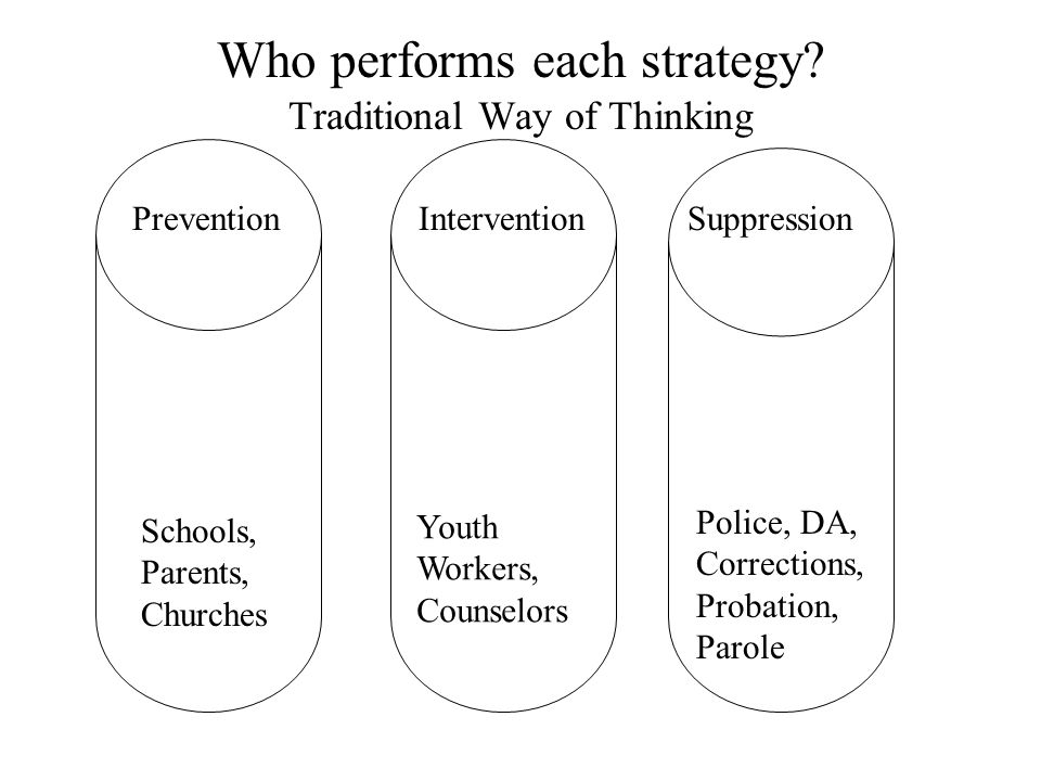 Who performs each strategy.