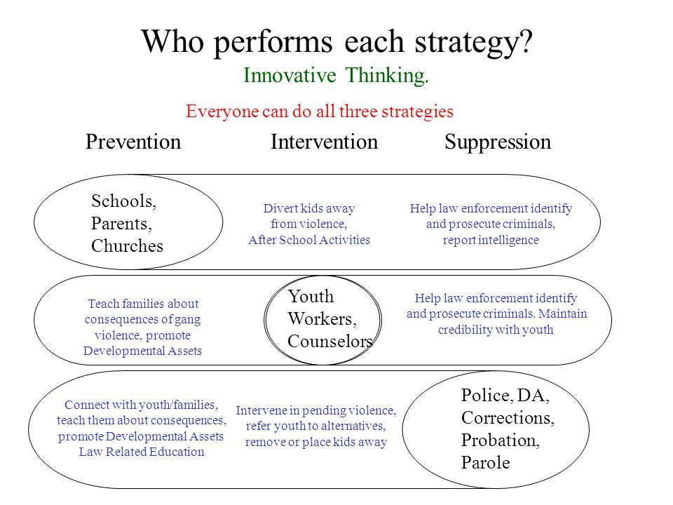 Who performs each strategy. Innovative Thinking.