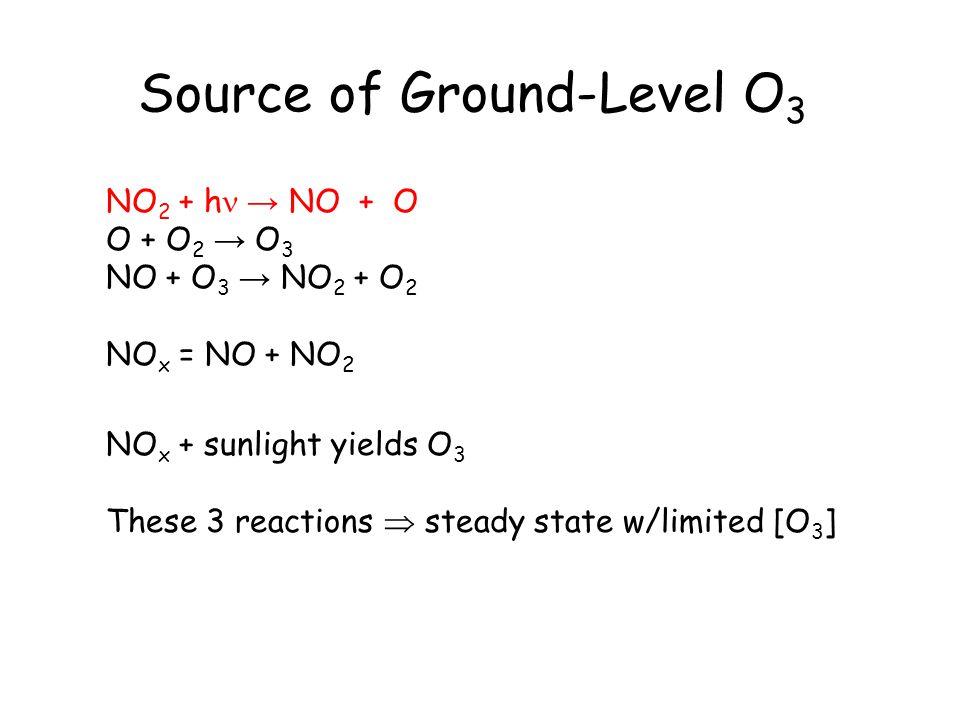 Add CO and HO x Chemistry OH + CO → H + CO 2 H + O 2 → HO 2 HO 2 + NO → OH + NO 2 NO 2 + h → NO + O O + O 2 → O 3 CO + 2 O 2 → CO 2 + O 3 CO CO 2 OH HO 2 NO NO 2 h O O3O3 O2O2