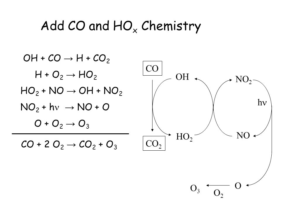 Add Organic Compounds… OH + CH 4 → CH 3 + HOH CH 3 + O 2 → CH 3 OO CH 3 OO + NO → CH 3 O + NO 2 CH 3 O + O 2 → CH 2 =O + HO 2 HO 2 + NO → OH + NO 2 2{NO 2 + h → NO + O} 2{O + O 2 → O 3 } CH 4 + 4 O 2 → CH 2 =O + 2 O 3 + H 2 O