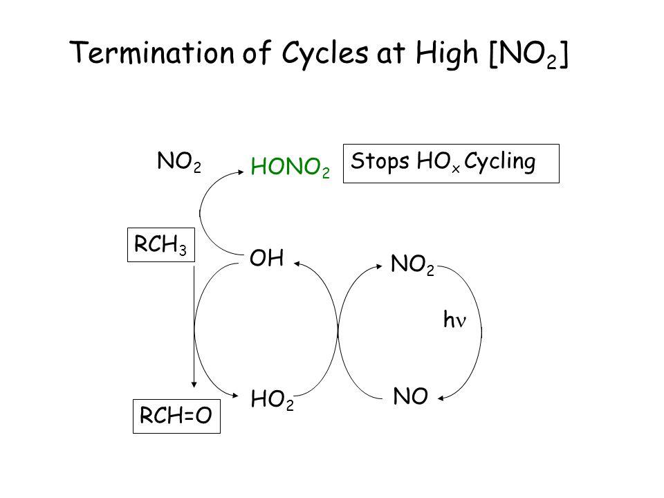 Termination of Cycles at low [NO x ] RO  ROO  NO NO 2 h HOO  ROOH 2 HOO  → HOOH + O 2 organic radical chem.