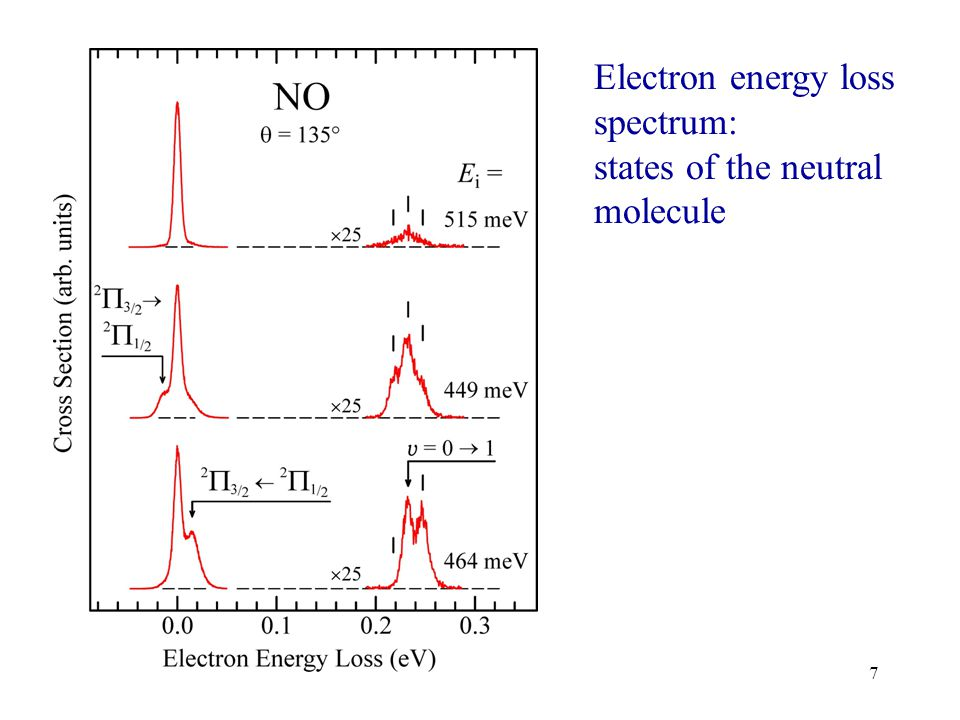8 Excitation function: RESONANCES (states of the negative ion) Phys. Rev. Lett. 2004, 93, 063201