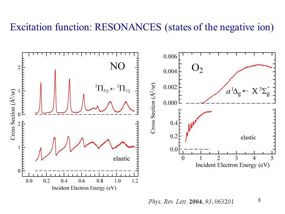 9 NO: Potential Curves initial NOfinal NONO – resonance
