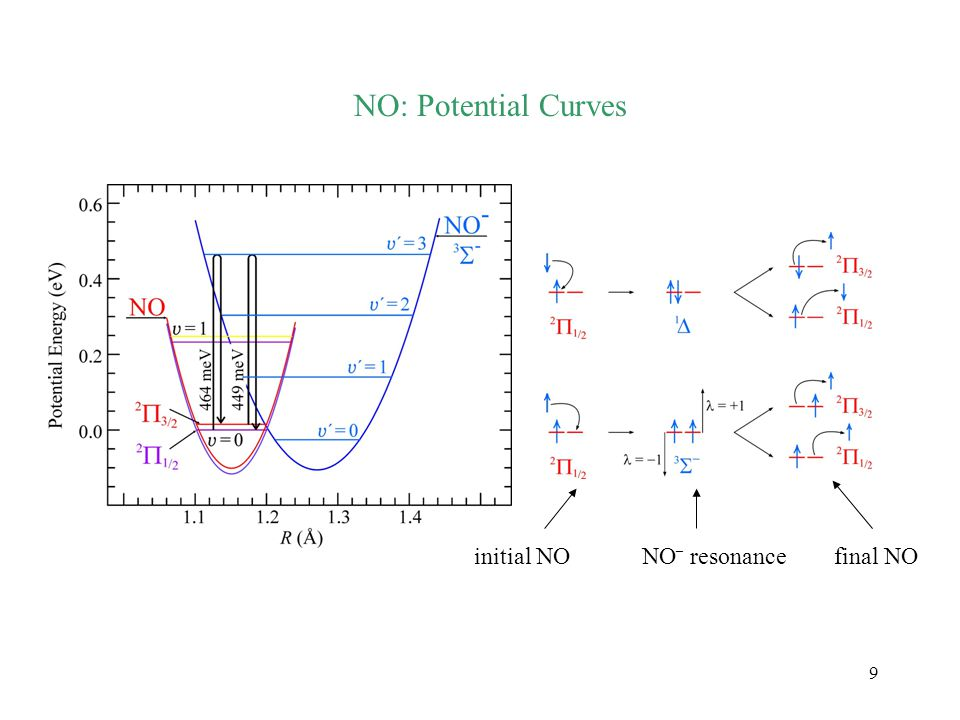 9 NO: Potential Curves initial NOfinal NONO – resonance