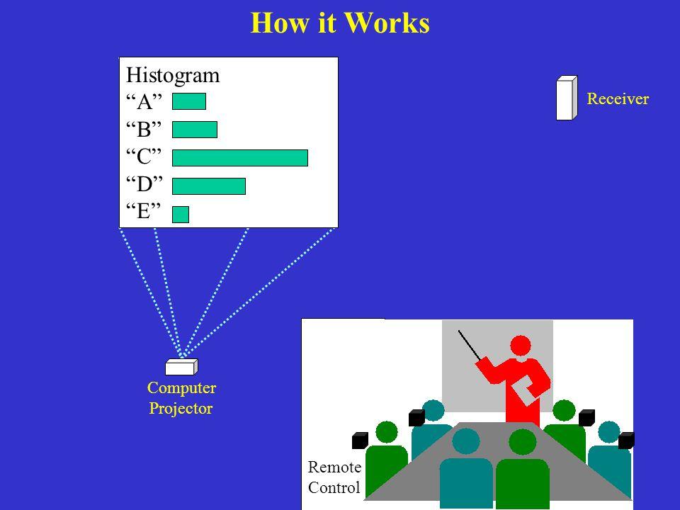 Computer Projector Receiver Remote Control How it Works Histogram A B C D E