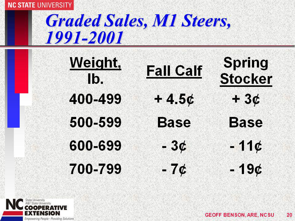 GEOFF BENSON, ARE, NCSU20 Graded Sales, M1 Steers, 1991-2001.