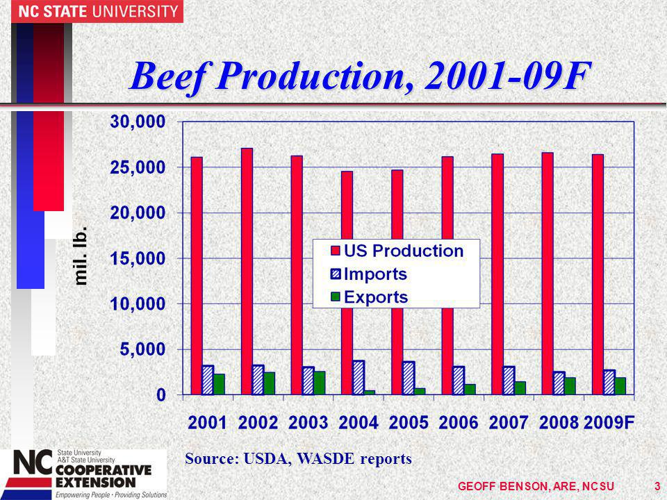 GEOFF BENSON, ARE, NCSU4 Meat Production, 2001-09F Source: USDA, WASDE reports