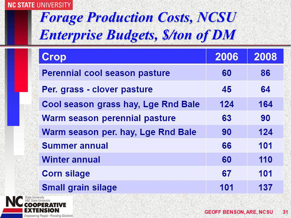 GEOFF BENSON, ARE, NCSU31 Forage Production Costs, NCSU Enterprise Budgets, $/ton of DM Crop20062008 Perennial cool season pasture6086 Per.