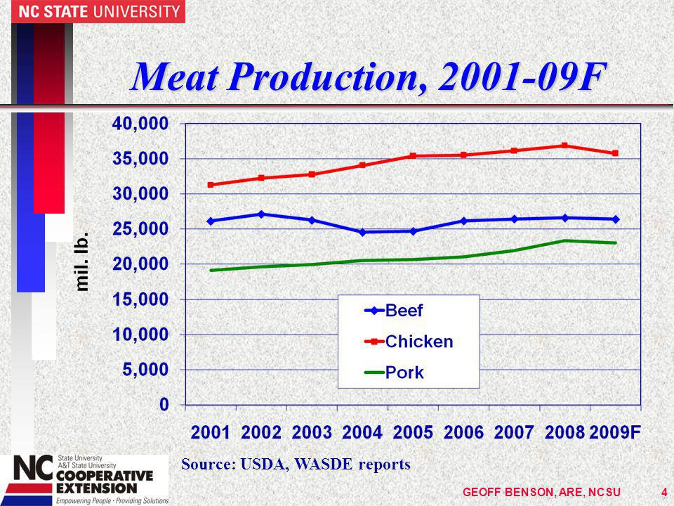 GEOFF BENSON, ARE, NCSU15 Price Forecasting n The most useful comparison for a cow- calf producer is the NC cash (spot) price and the feeder cattle futures price for the closest month past the intended sale month n But  CME feeder cattle futures contract is for 650-849 lb.
