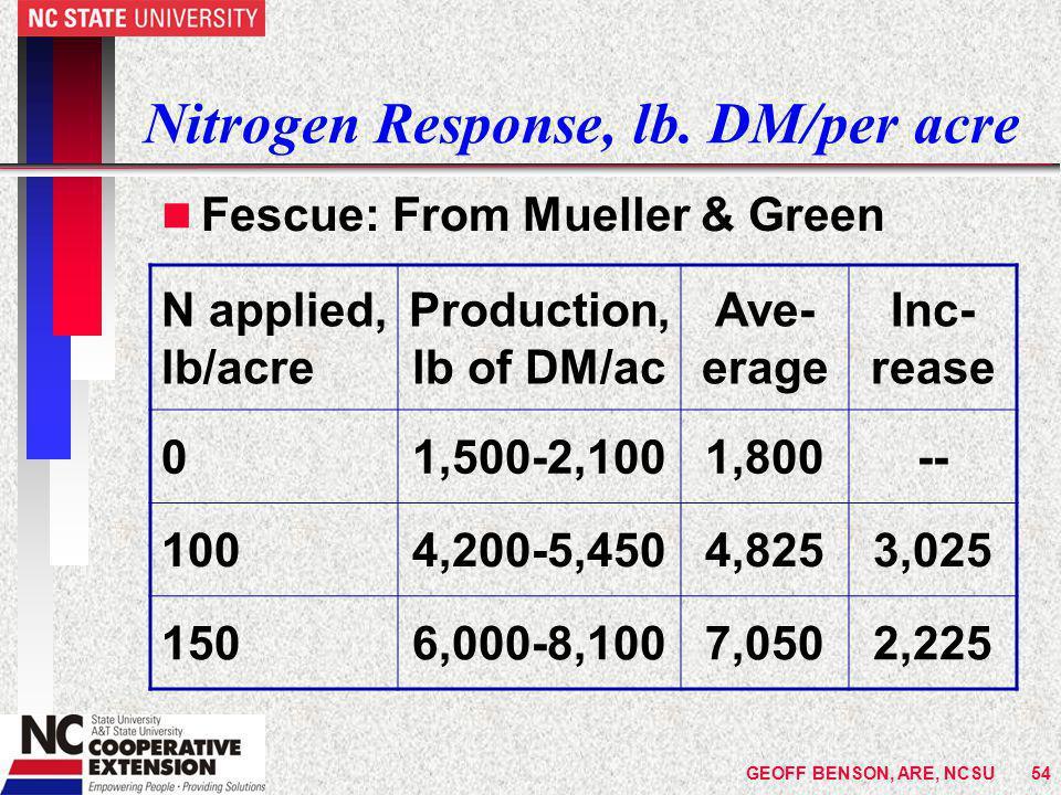 GEOFF BENSON, ARE, NCSU54 Nitrogen Response, lb.