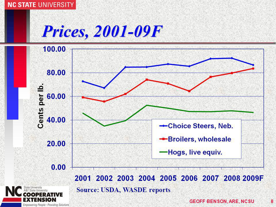 GEOFF BENSON, ARE, NCSU9 2009 Price Outlook n The futures market gives the best indication of what prices are likely to do because participants are putting their money where their mouths are n BUT, prices do move based on new information, both expected and unexpected n AND an individual producers cattle may not match the contract specifications, so projecting prices takes some extra effort