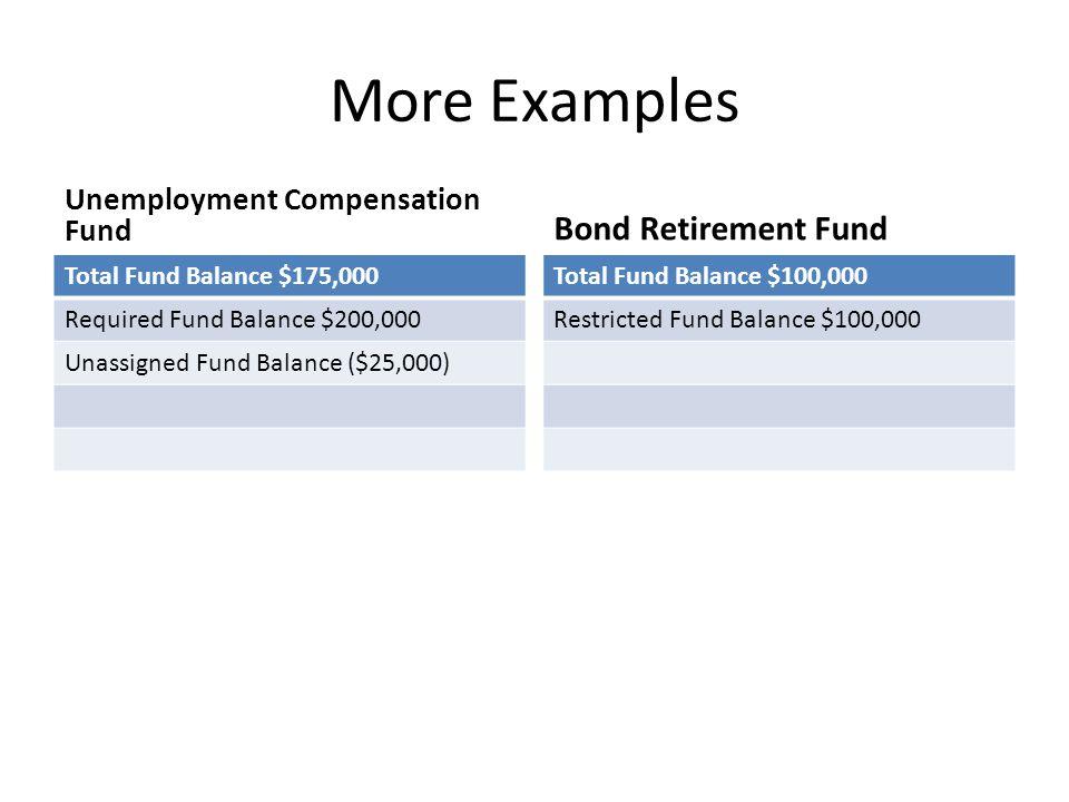 More Examples Unemployment Compensation Fund Total Fund Balance $175,000 Required Fund Balance $200,000 Unassigned Fund Balance ($25,000) Bond Retirem