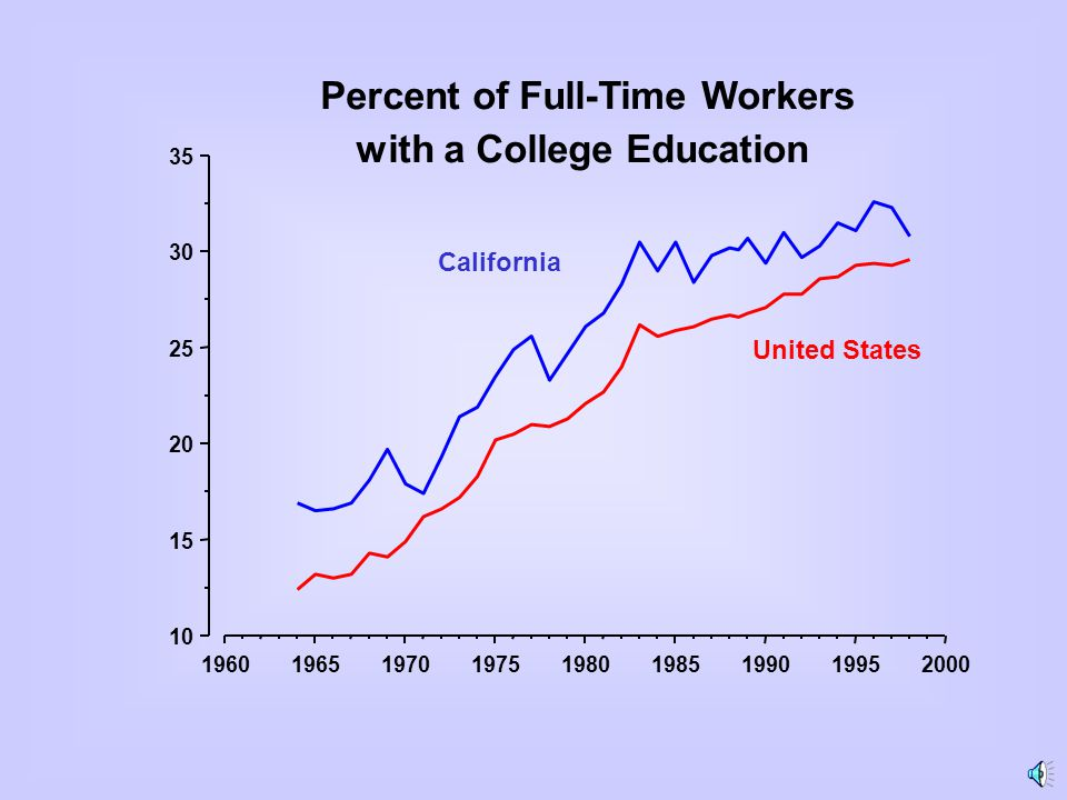 196019651970197519801985199019952000 10 15 20 25 30 35 Percent of Full-Time Workers with a College Education United States California