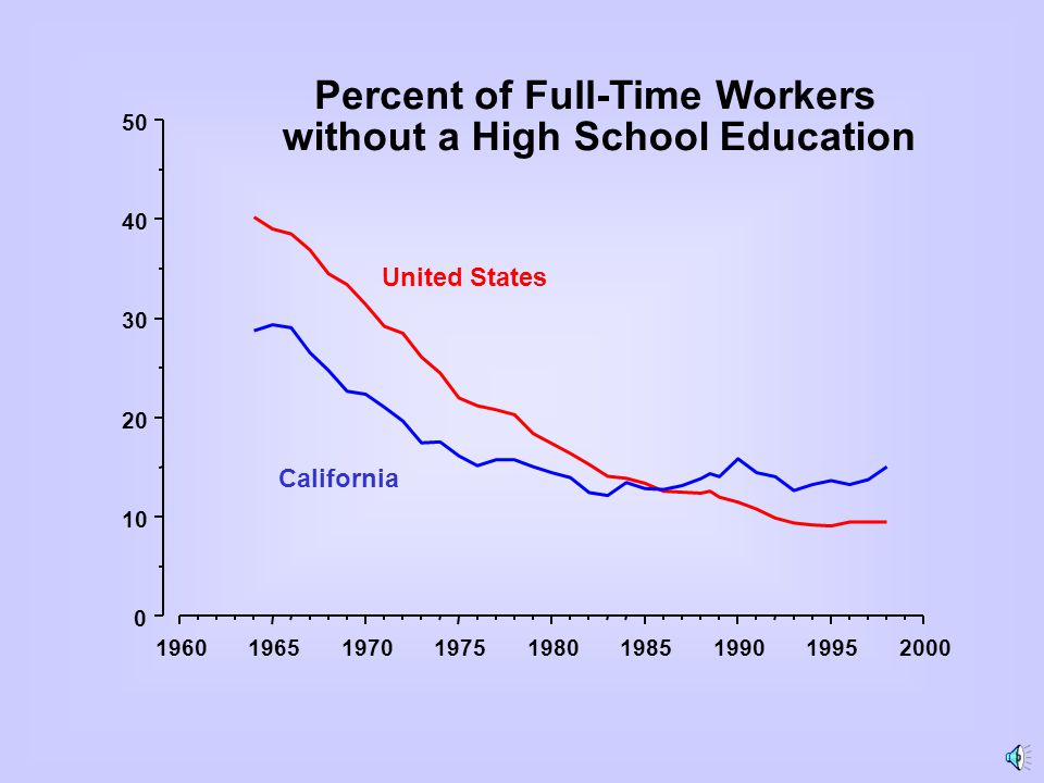 196019651970197519801985199019952000 0 10 20 30 40 50 Percent of Full-Time Workers without a High School Education United States California