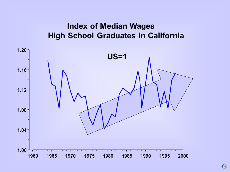 196019651970197519801985199019952000 1.00 1.04 1.08 1.12 1.16 1.20 Index of Median Wages High School Graduates in California US=1