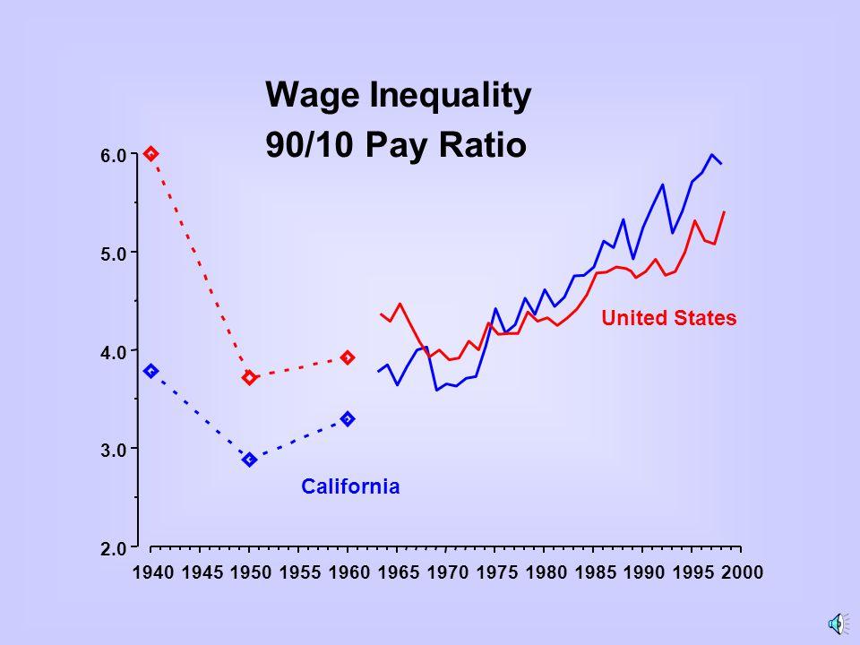 1940194519501955196019651970197519801985199019952000 2.0 3.0 4.0 5.0 6.0 Wage Inequality 90/10 Pay Ratio United States California