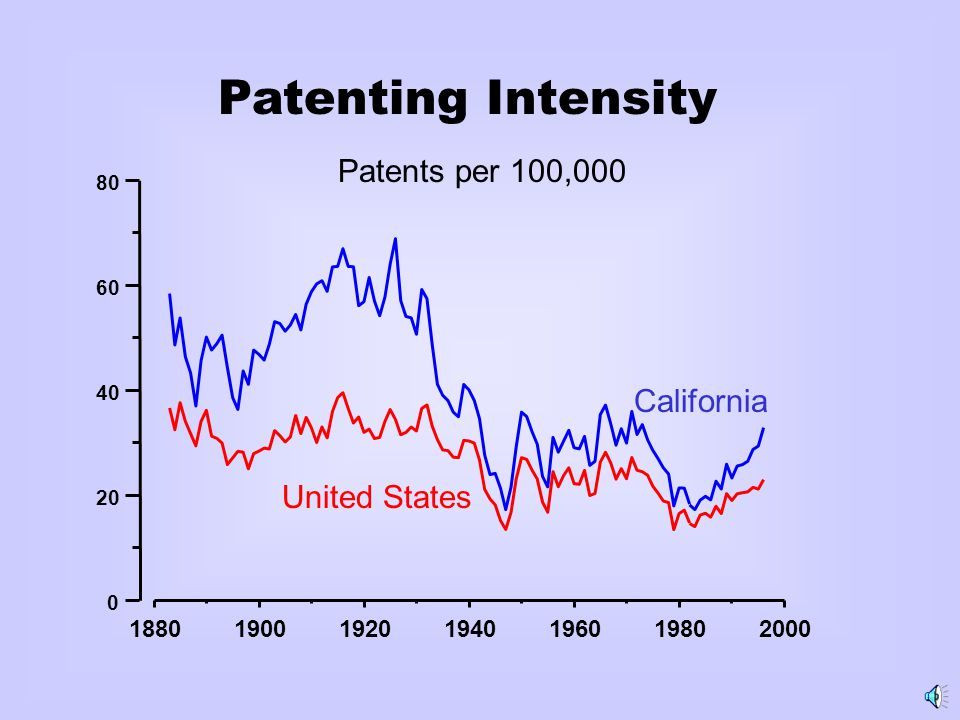 1880190019201940196019802000 0 20 40 60 80 Patenting Intensity Patents per 100,000 United States California