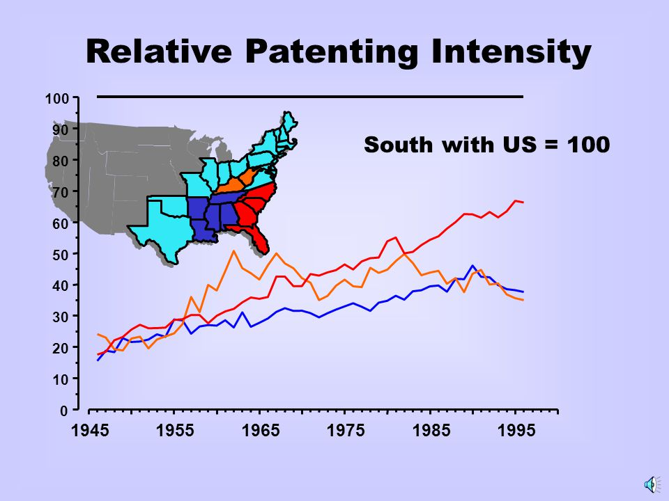 194519551965197519851995 0 10 20 30 40 50 60 70 80 90 100 Relative Patenting Intensity South with US = 100