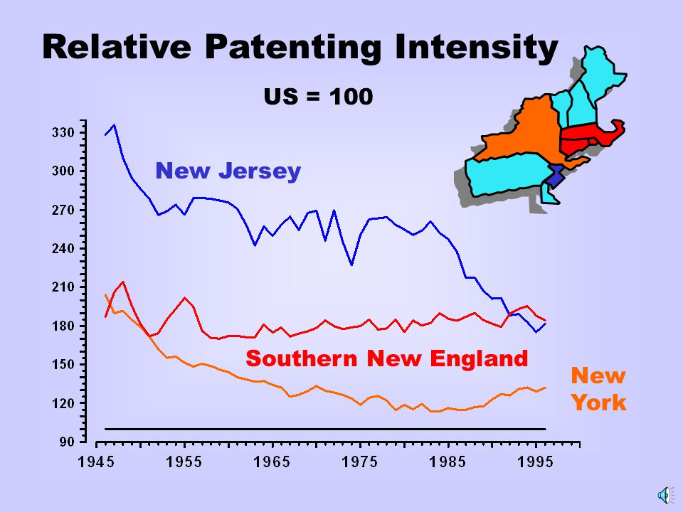 Relative Patenting Intensity US = 100 New Jersey Southern New England New York