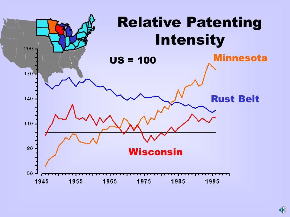 Relative Patenting Intensity US = 100 Rust Belt Minnesota Wisconsin