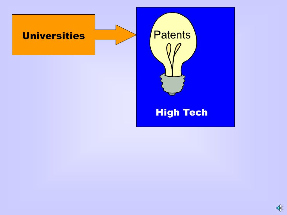 Universities Patents High Tech
