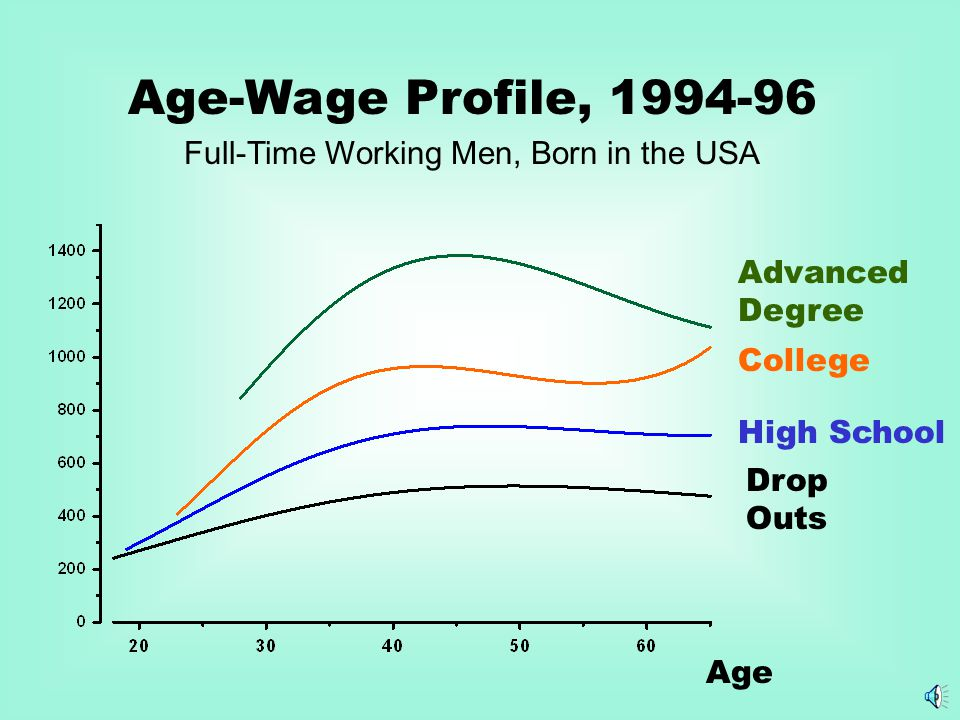 Age-Wage Profile, 1994-96 Full-Time Working Men, Born in the USA Drop Outs Advanced Degree College High School Age