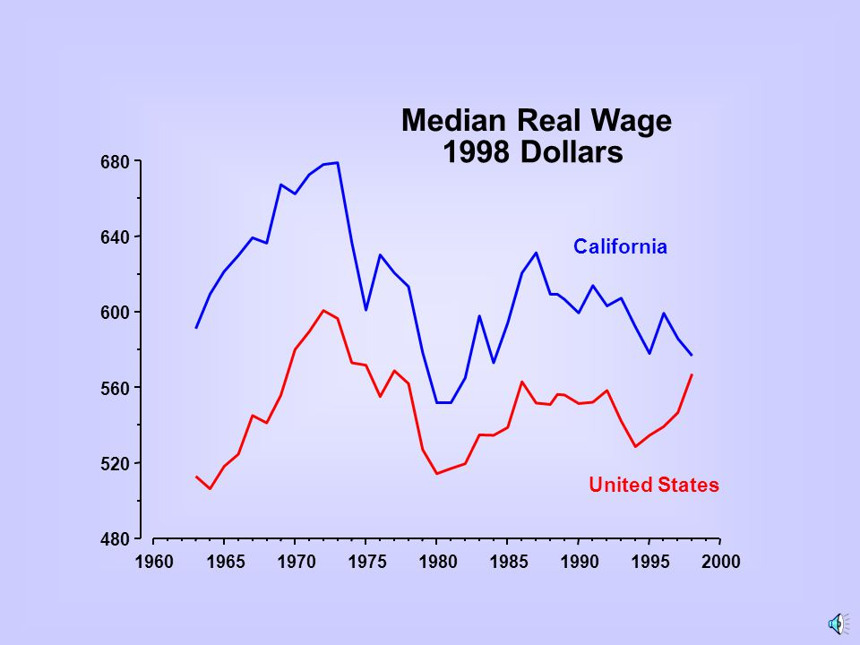 196019651970197519801985199019952000 480 520 560 600 640 680 United States California Median Real Wage 1998 Dollars