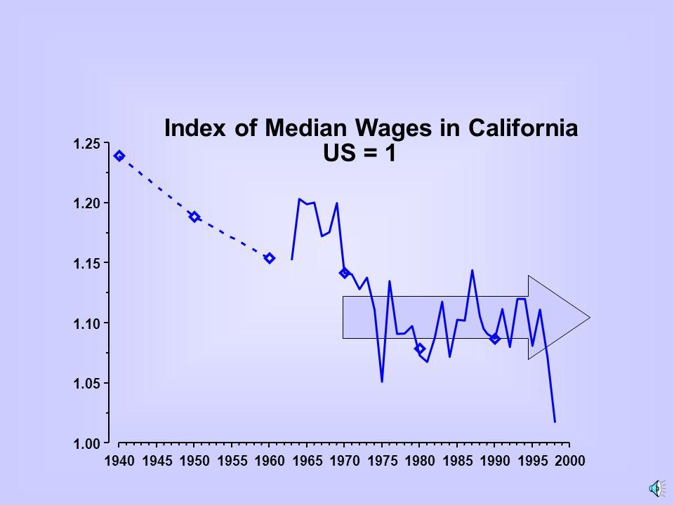 2030405060 200 300 400 500 600 700 Age-Wage Profile High School Graduates, United States vs California Full-Time Working Men, Born in the USA United States California Age