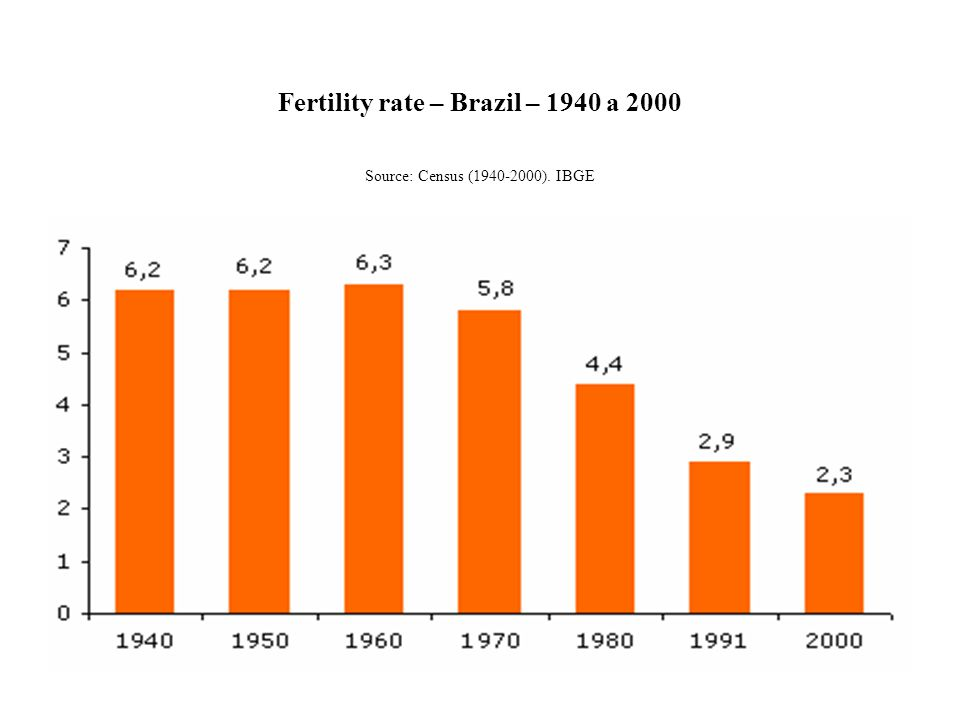 Fertility rate – Brazil – 1940 a 2000 Source: Census (1940-2000). IBGE