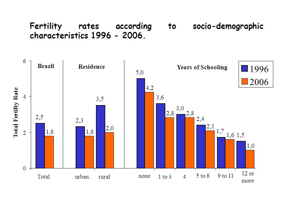 Fertility rates according to socio-demographic characteristics 1996 - 2006.
