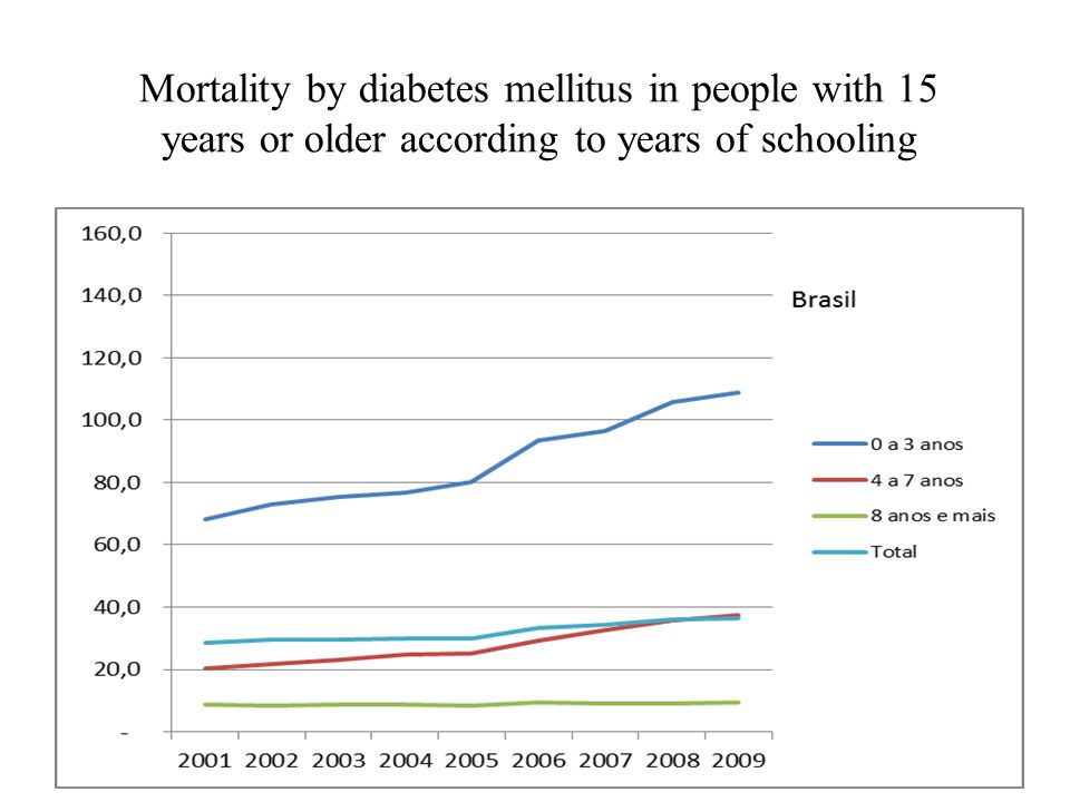 Mortality by diabetes mellitus in people with 15 years or older according to years of schooling