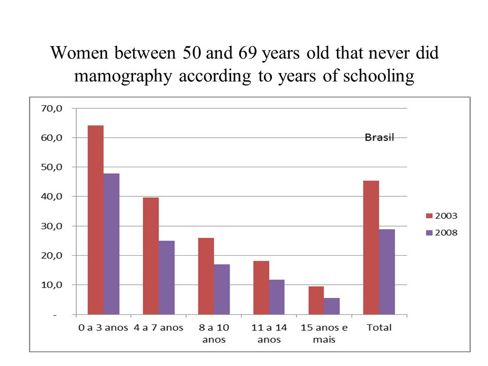 Women between 50 and 69 years old that never did mamography according to years of schooling