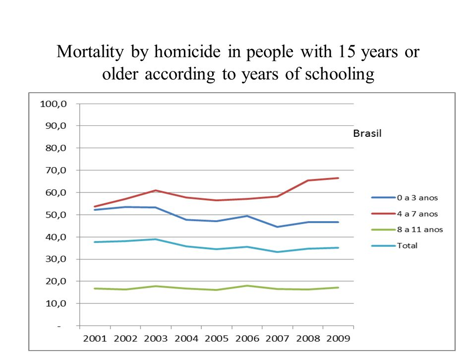 Mortality by homicide in people with 15 years or older according to years of schooling