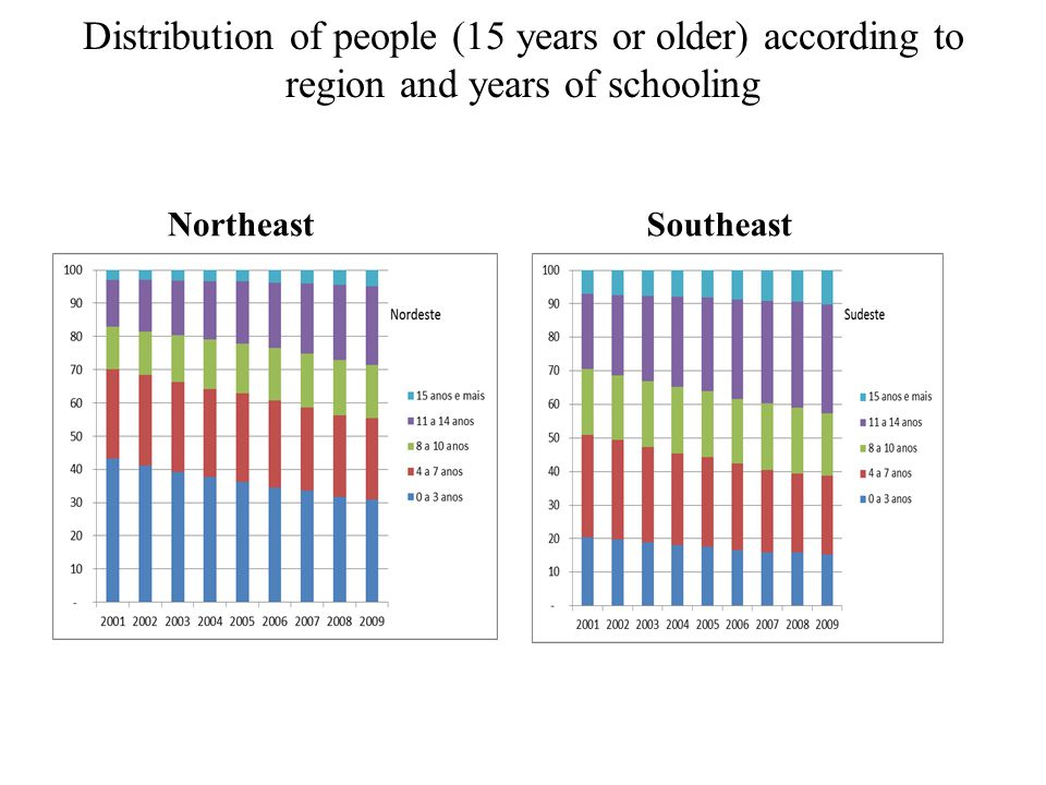 Distribution of people (15 years or older) according to region and years of schooling NortheastSoutheast
