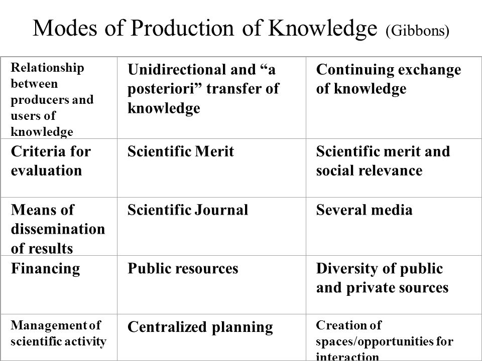 Modes of Production of Knowledge (Gibbons) Relationship between producers and users of knowledge Unidirectional and a posteriori transfer of knowledge Continuing exchange of knowledge Criteria for evaluation Scientific Merit Scientific merit and social relevance Means of dissemination of results Scientific Journal Several media FinancingPublic resourcesDiversity of public and private sources Management of scientific activity Centralized planning Creation of spaces/opportunities for interaction
