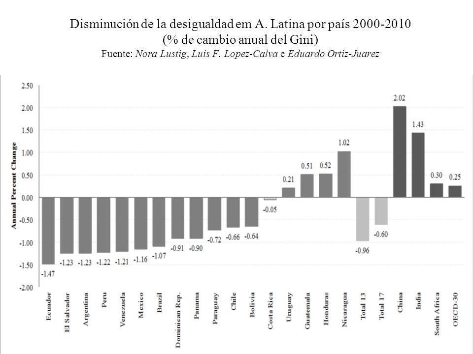 Disminución de la desigualdad em A. Latina por país 2000-2010 (% de cambio anual del Gini) Fuente: Nora Lustig, Luis F. Lopez-Calva e Eduardo Ortiz-Ju