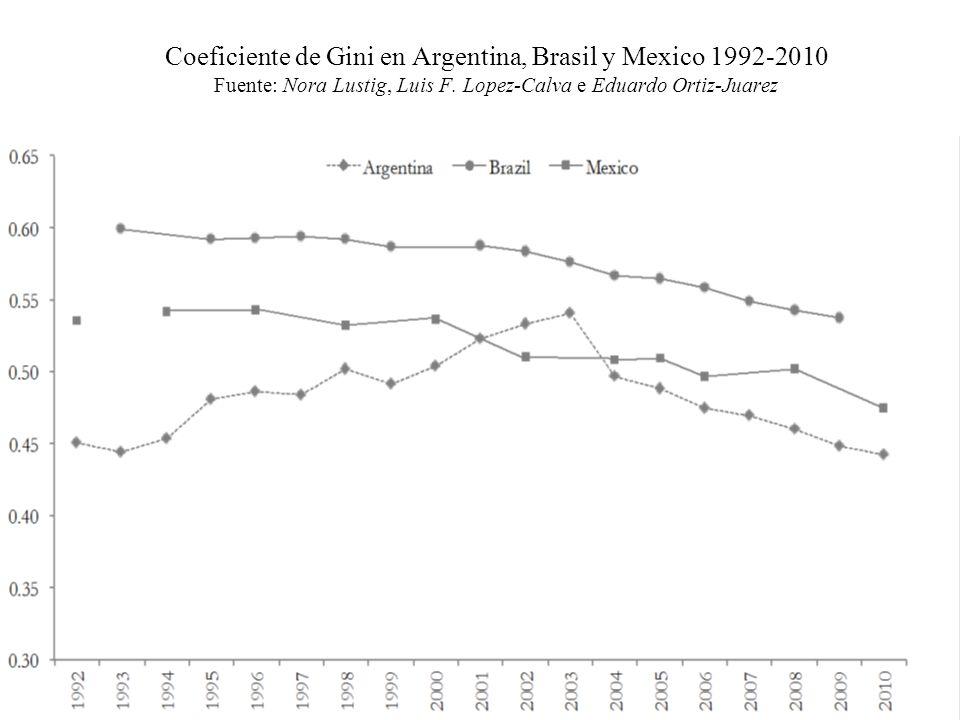 Coeficiente de Gini en Argentina, Brasil y Mexico 1992-2010 Fuente: Nora Lustig, Luis F. Lopez-Calva e Eduardo Ortiz-Juarez