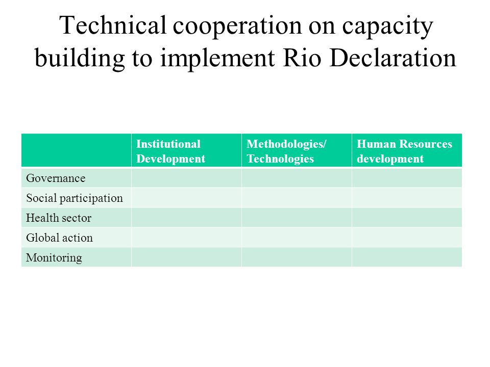 Technical cooperation on capacity building to implement Rio Declaration Institutional Development Methodologies/ Technologies Human Resources development Governance Social participation Health sector Global action Monitoring
