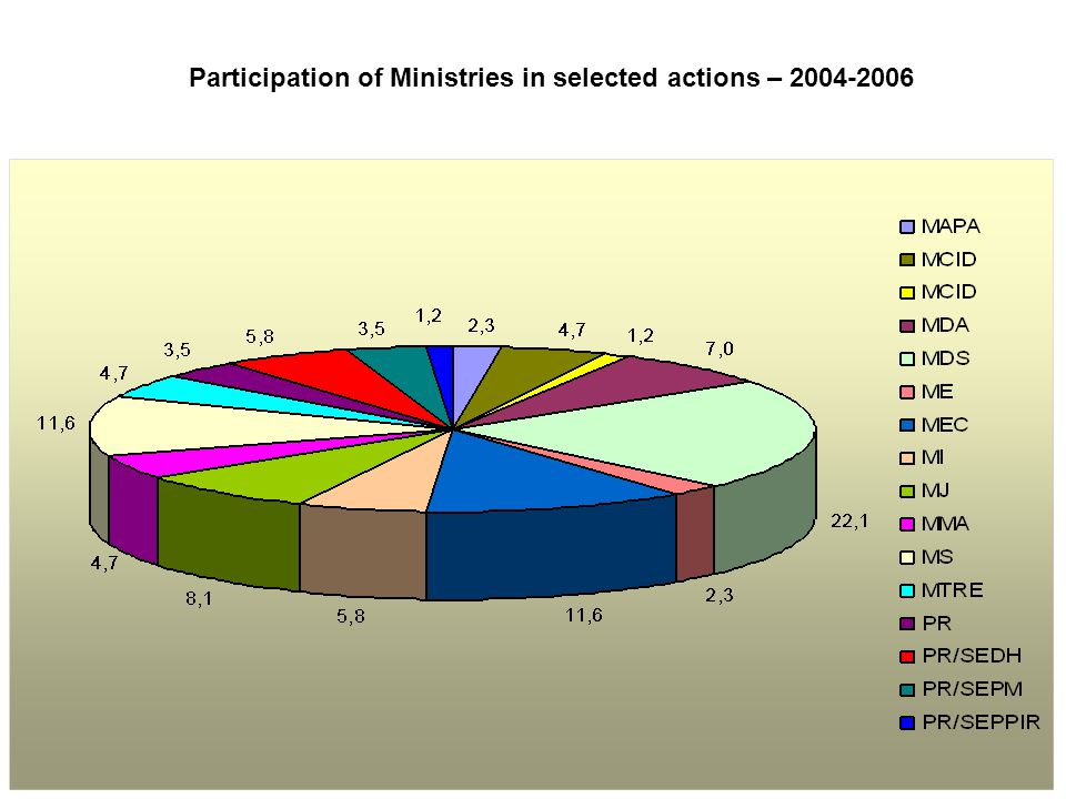 Participation of Ministries in selected actions – 2004-2006