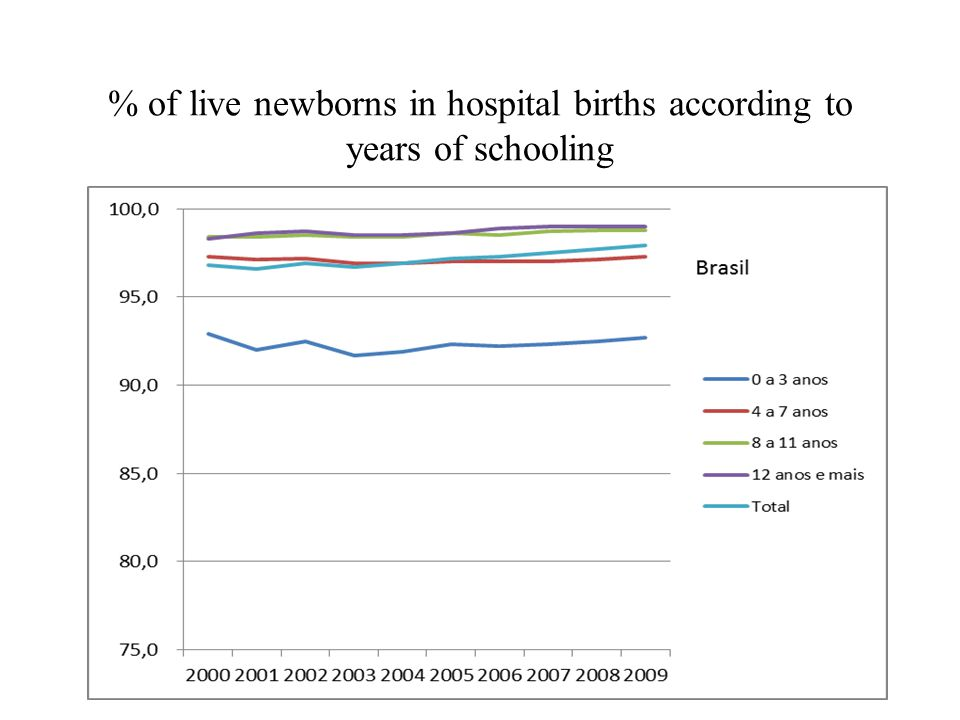 % of live newborns in hospital births according to years of schooling